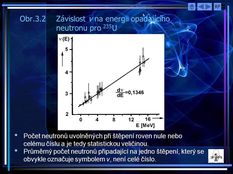 Obr.3.2 Závislost v na energii opadajícího neutronu pro 235U