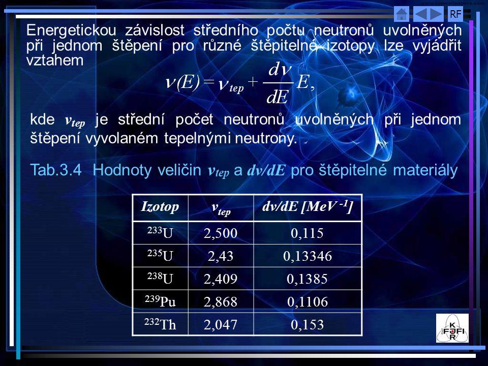 Tab.3.4 Hodnoty veličin vtep a dv/dE pro štěpitelné materiály