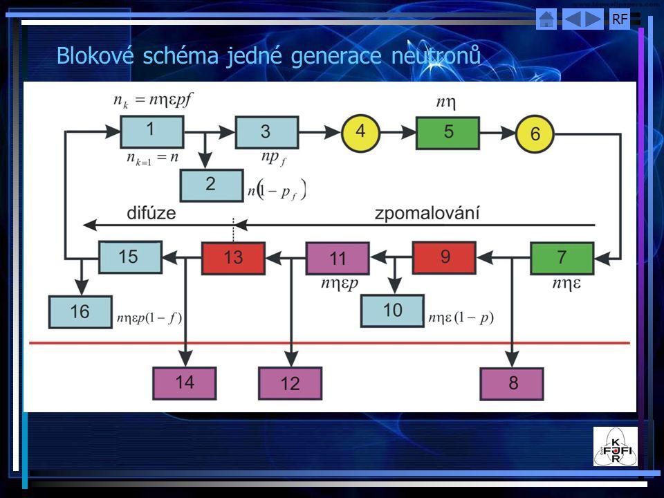 Blokové schéma jedné generace neutronů