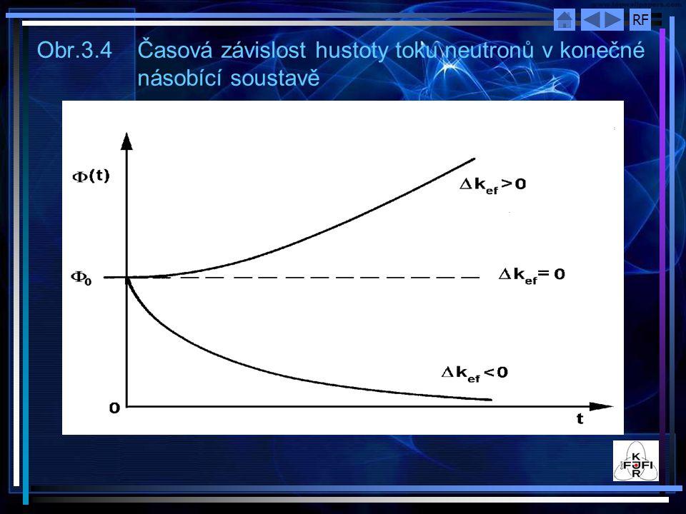 Obr. 3. 4. Časová závislost hustoty toku neutronů v konečné