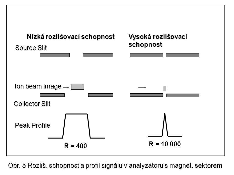Ion beam image Collector Slit. R = 400. R = 10 000. Source Slit. Peak Profile. Nízká rozlišovací schopnost.