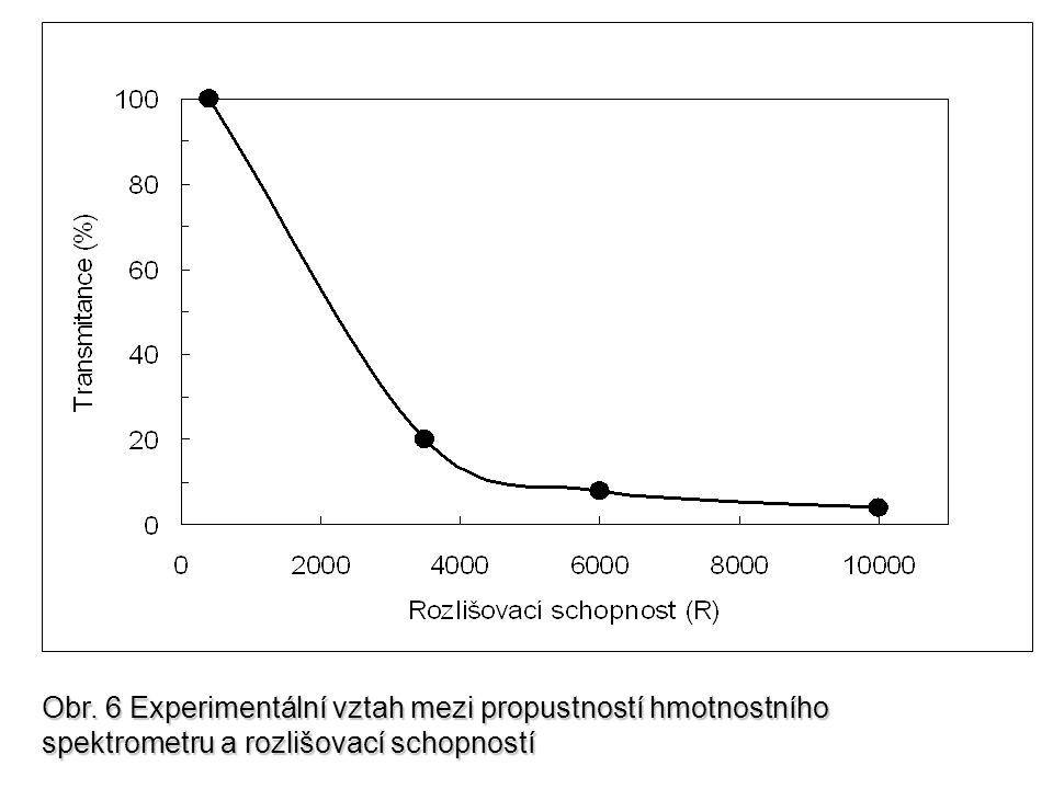 Obr. 6 Experimentální vztah mezi propustností hmotnostního spektrometru a rozlišovací schopností
