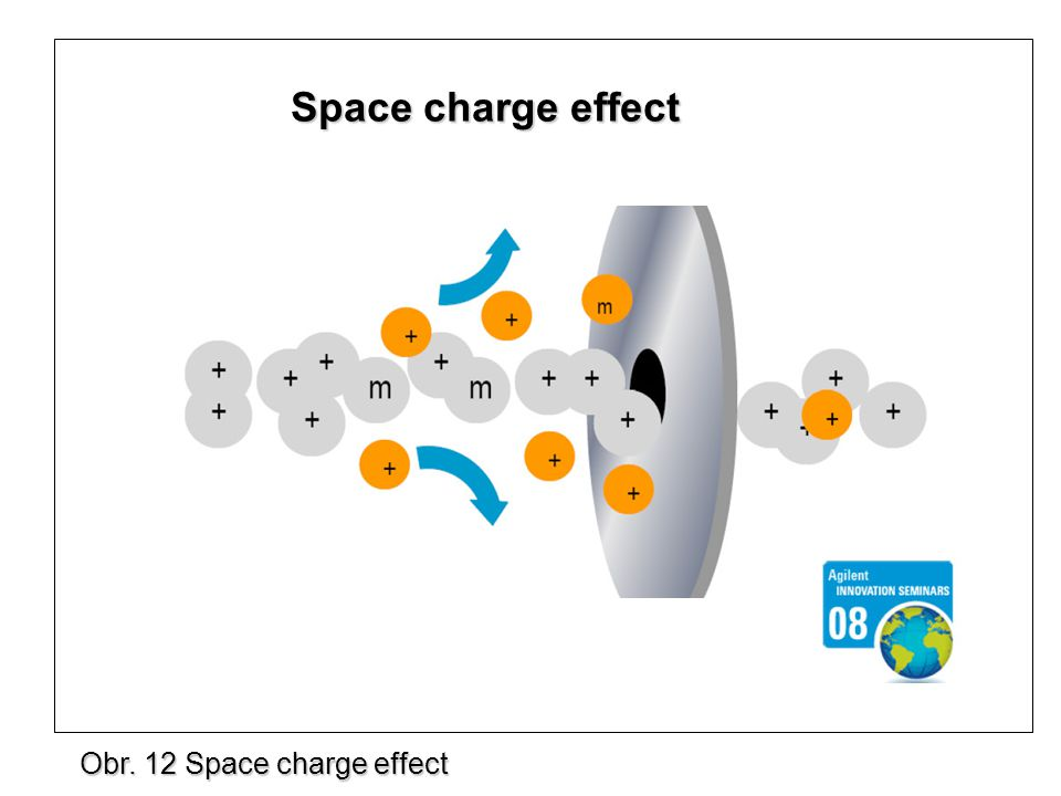 Space charge effect Obr. 12 Space charge effect