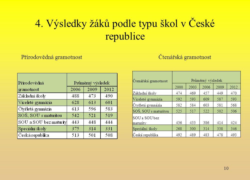 4. Výsledky žáků podle typu škol v České republice