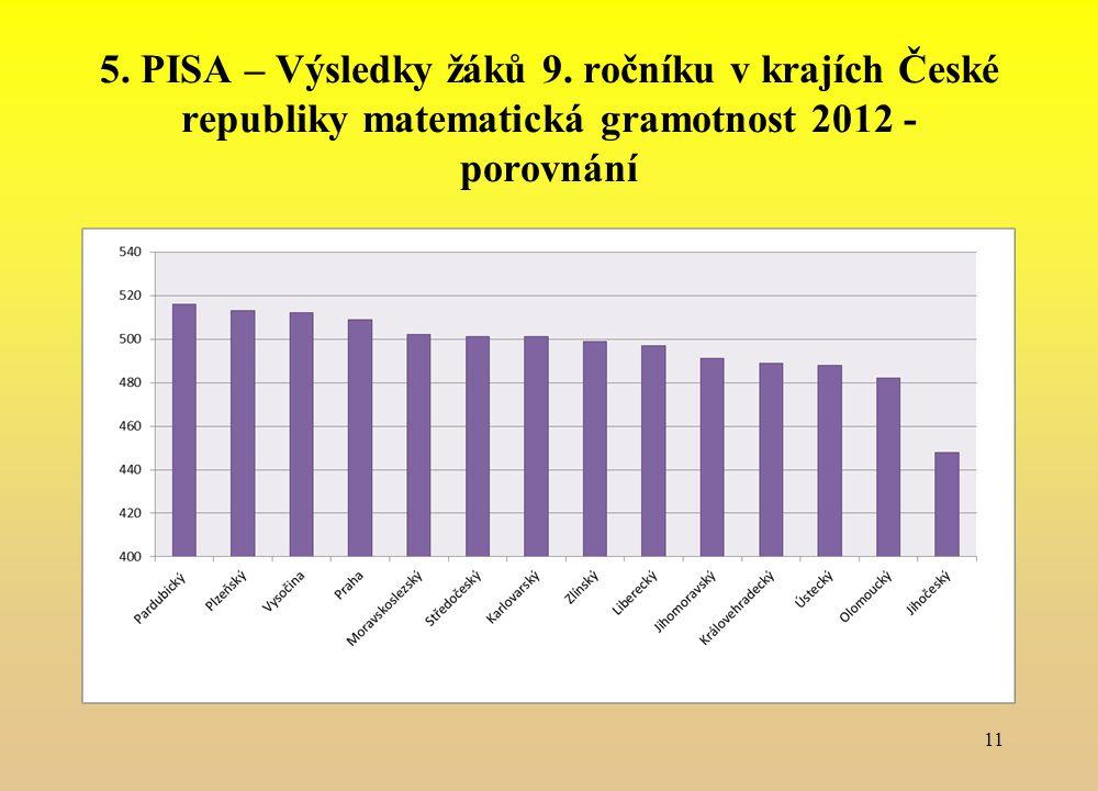 5. PISA – Výsledky žáků 9. ročníku v krajích České republiky matematická gramotnost 2012 - porovnání