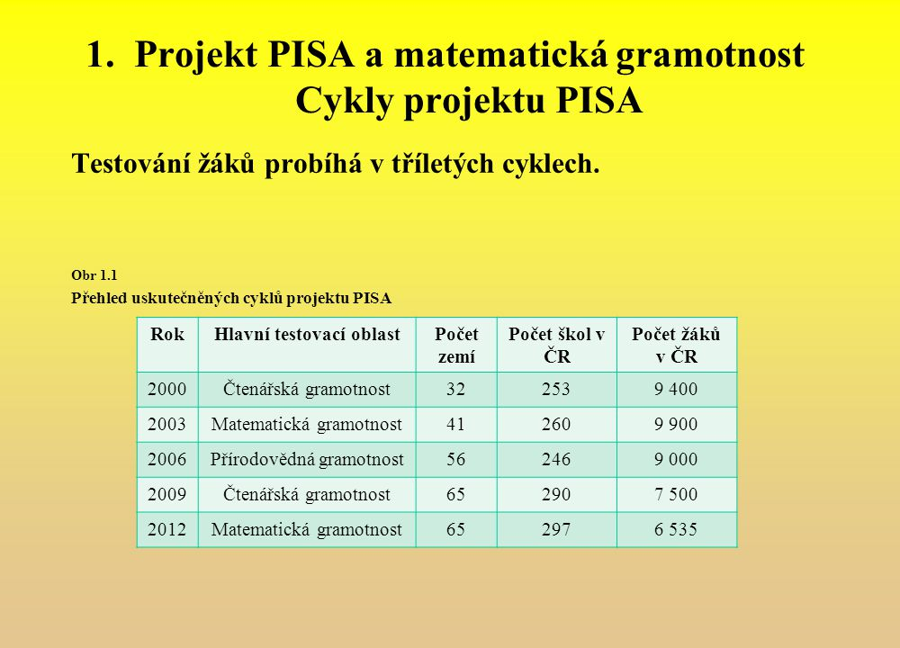 Projekt PISA a matematická gramotnost Cykly projektu PISA
