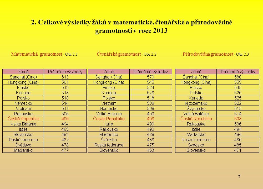 2. Celkové výsledky žáků v matematické, čtenářské a přírodovědné gramotnosti v roce 2013