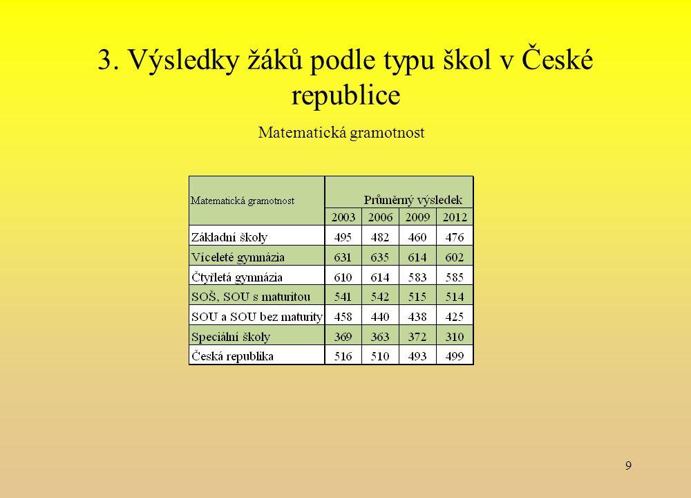 3. Výsledky žáků podle typu škol v České republice