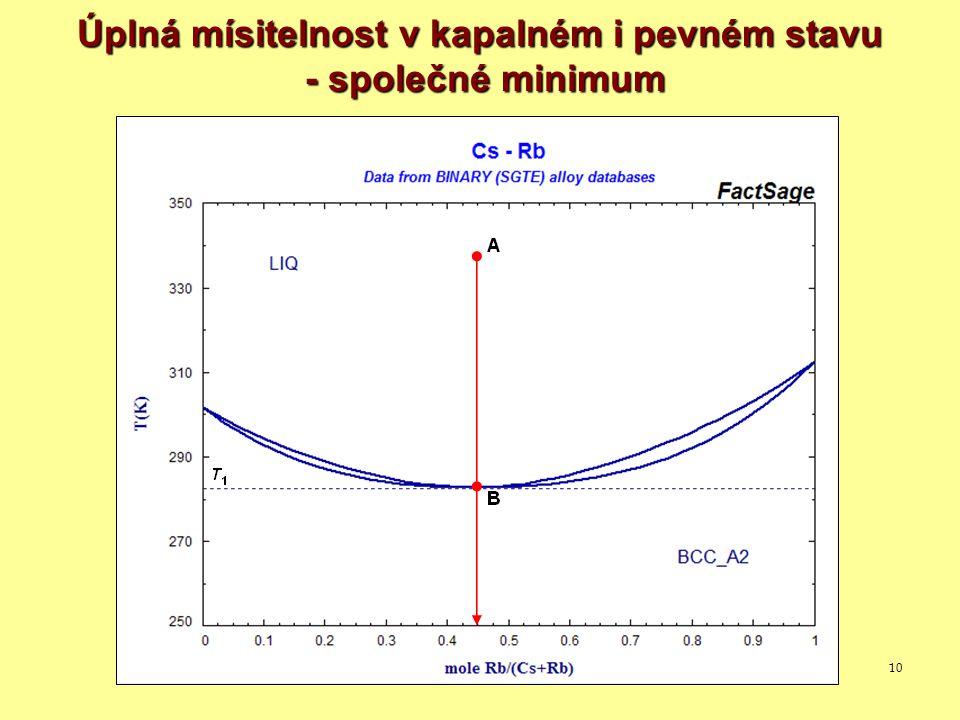 Úplná mísitelnost v kapalném i pevném stavu - společné minimum
