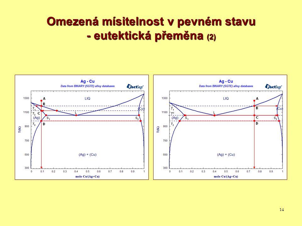 Omezená mísitelnost v pevném stavu - eutektická přeměna (2)