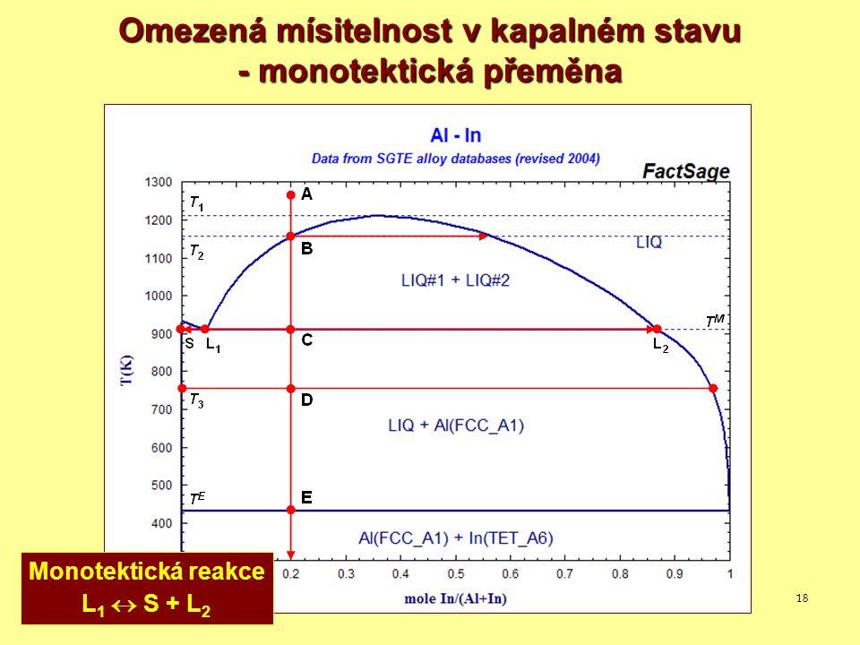 Omezená mísitelnost v kapalném stavu - monotektická přeměna