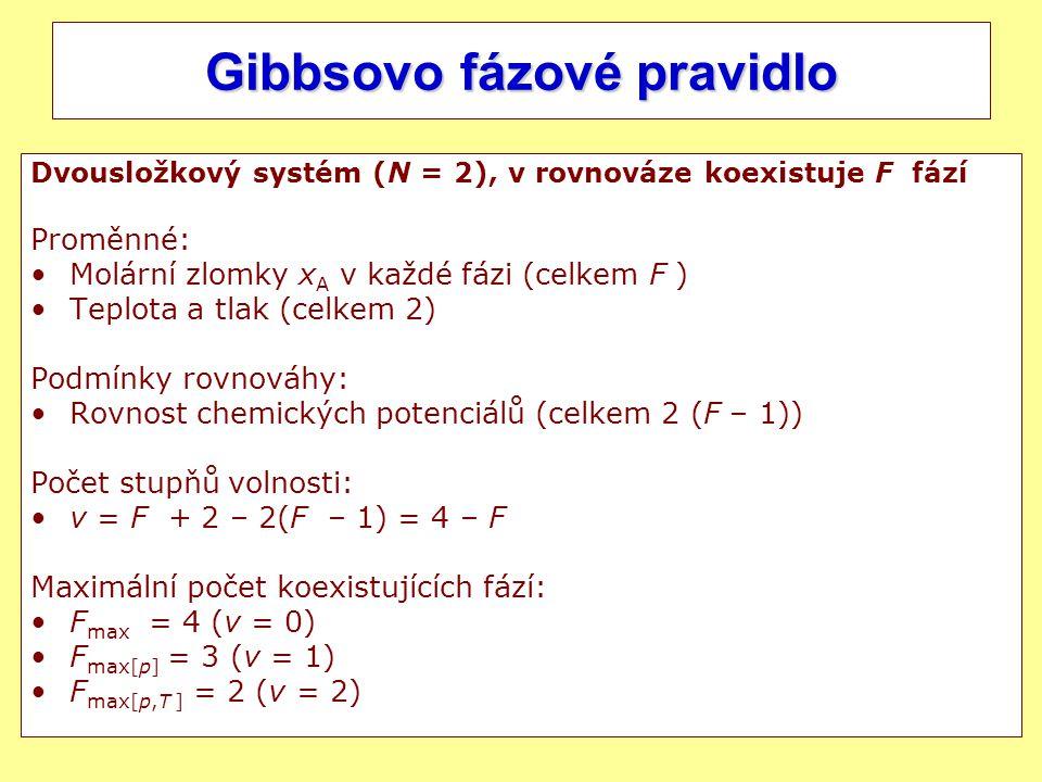Gibbsovo fázové pravidlo
