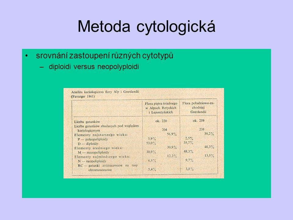 Metoda cytologická srovnání zastoupení různých cytotypů
