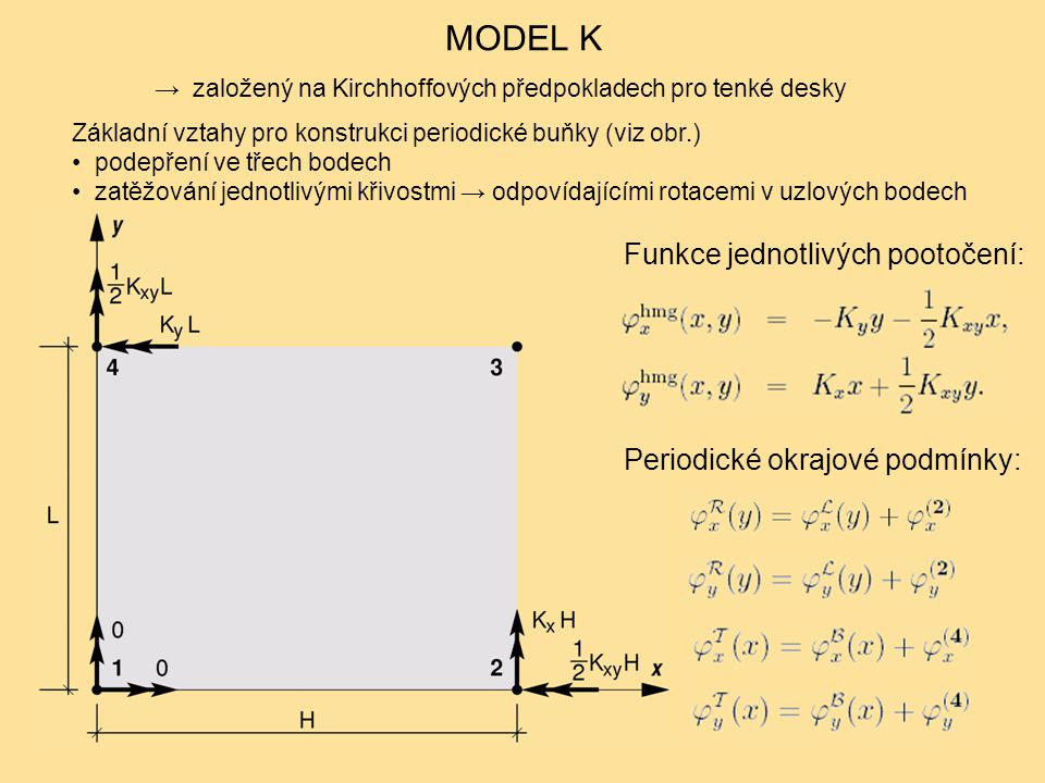MODEL K Funkce jednotlivých pootočení: Periodické okrajové podmínky: