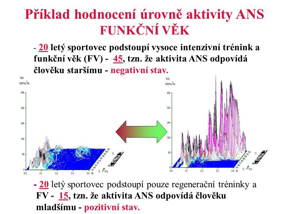 Příklad hodnocení úrovně aktivity ANS