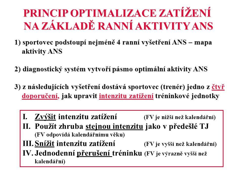PRINCIP OPTIMALIZACE ZATÍŽENÍ NA ZÁKLADĚ RANNÍ AKTIVITY ANS