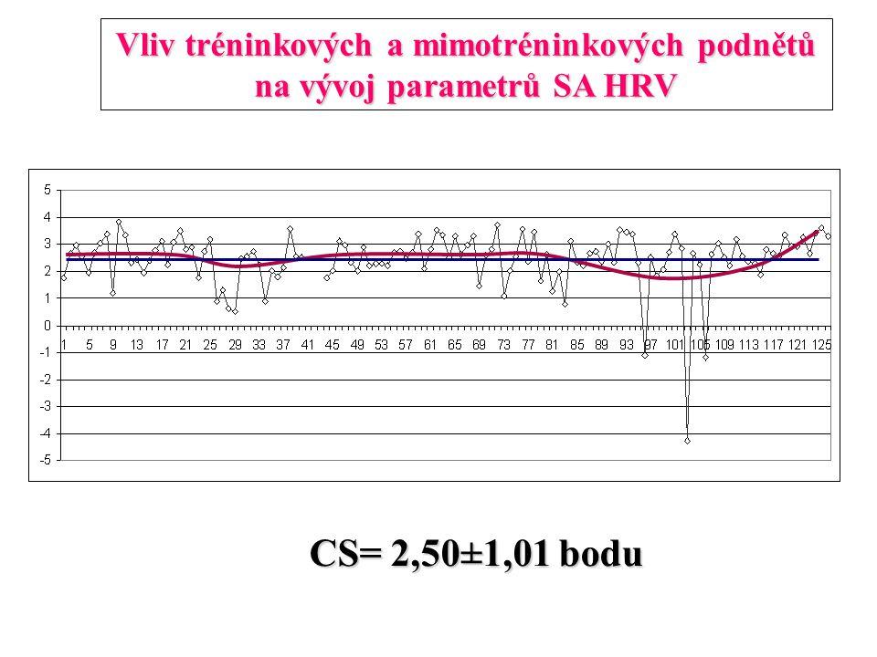Vliv tréninkových a mimotréninkových podnětů na vývoj parametrů SA HRV