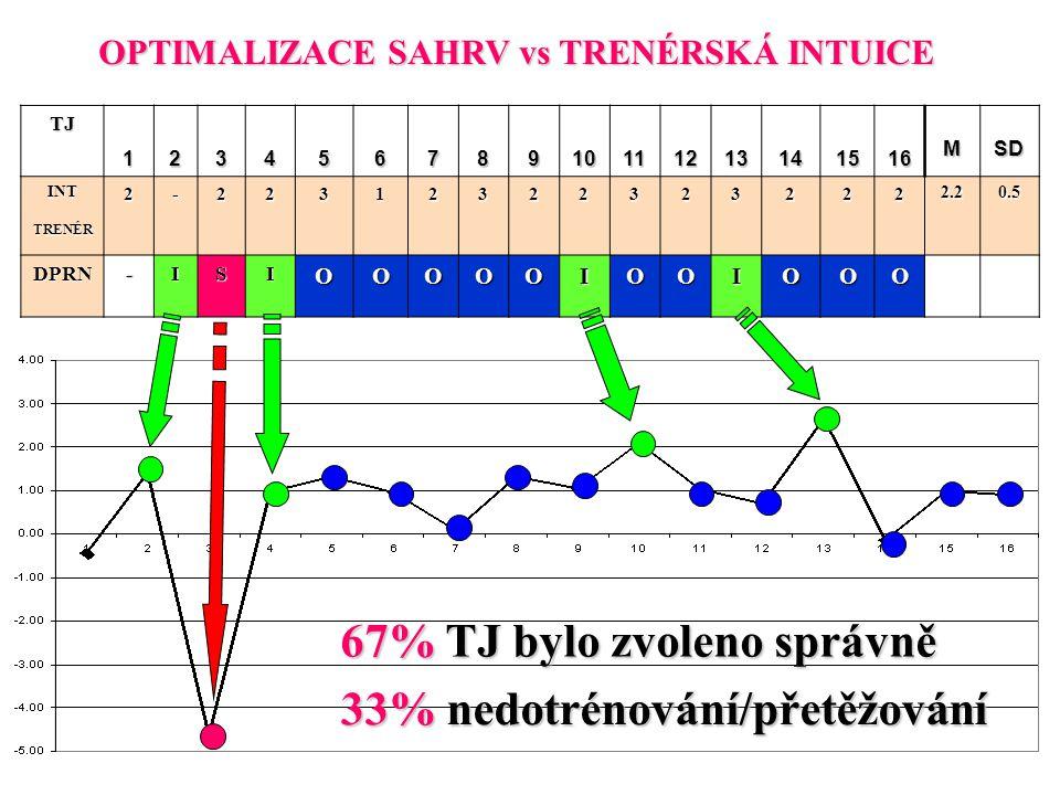 67% TJ bylo zvoleno správně 33% nedotrénování/přetěžování