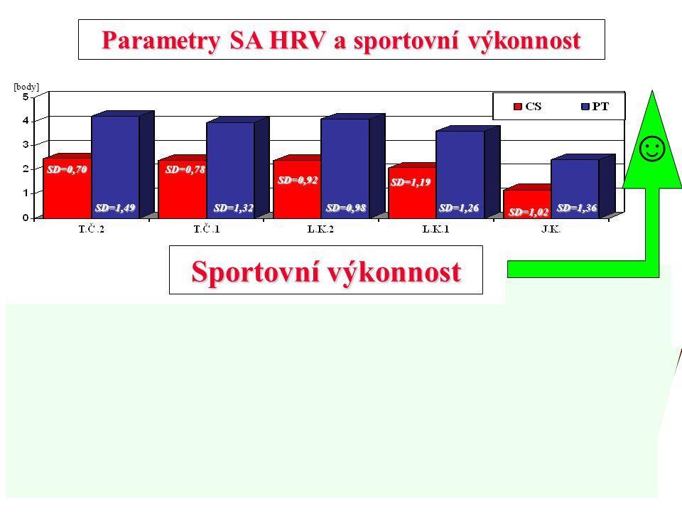 Parametry SA HRV a sportovní výkonnost