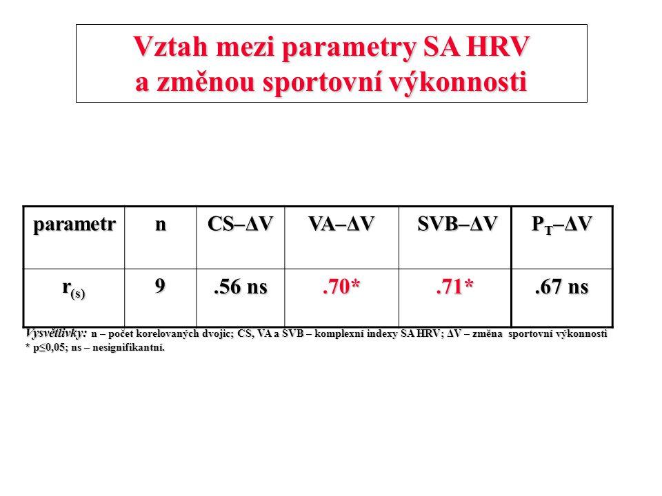 Vztah mezi parametry SA HRV a změnou sportovní výkonnosti