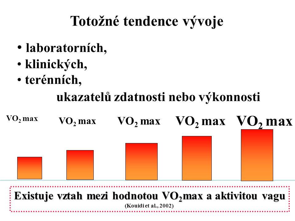 Totožné tendence vývoje VO2 max