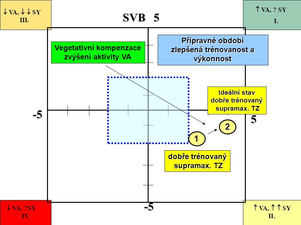 zlepšená trénovanost a výkonnost Vegetativní kompenzace