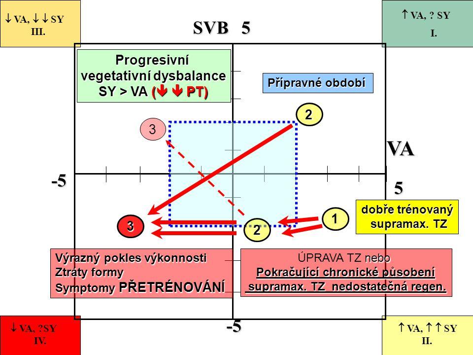 VA SVB -5 5 Progresivní vegetativní dysbalance SY > VA (  PT) 2 3