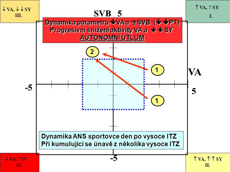 Dynamika parametrů VA a SVB ( PT)