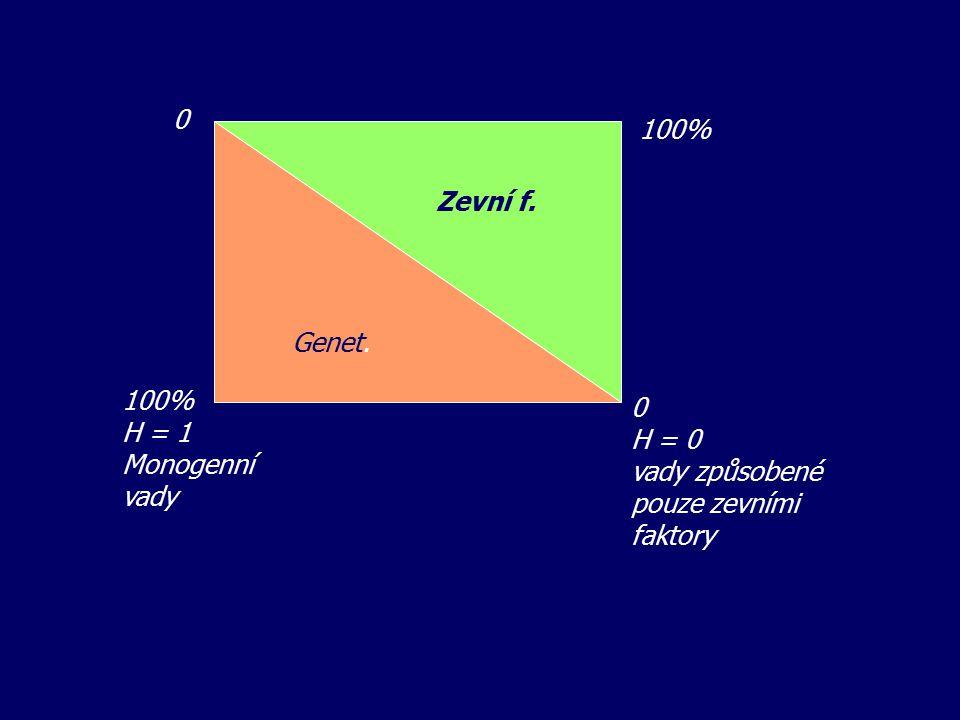 Genet. Zevní f. H = 0 vady způsobené pouze zevními faktory 100% H = 1 Monogenní vady