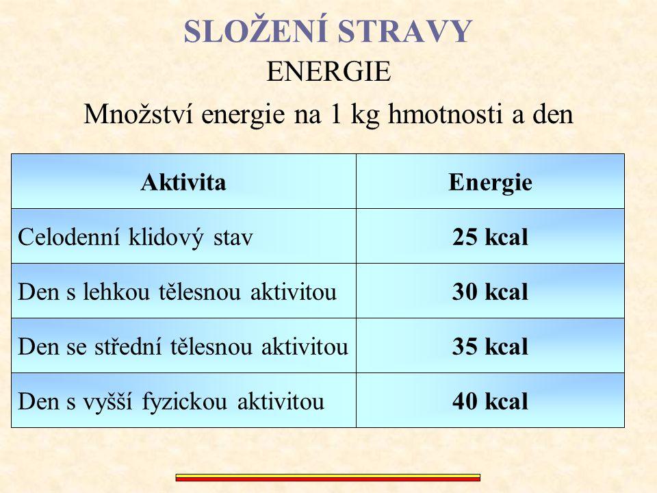 Množství energie na 1 kg hmotnosti a den