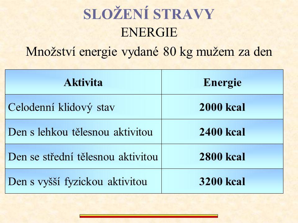 Množství energie vydané 80 kg mužem za den