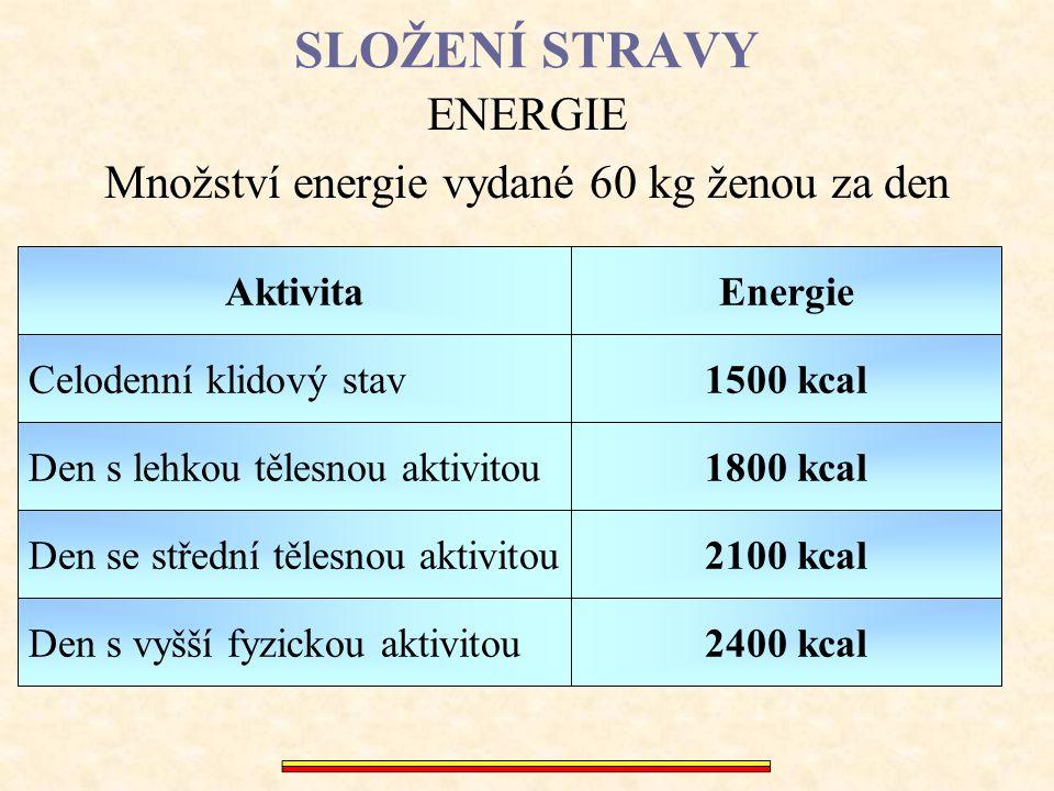 Množství energie vydané 60 kg ženou za den