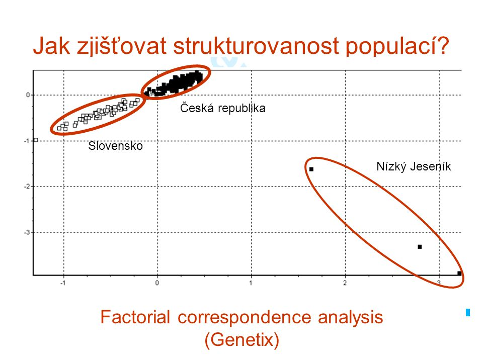 Jak zjišťovat strukturovanost populací
