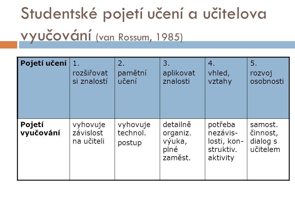Studentské pojetí učení a učitelova vyučování (van Rossum, 1985)