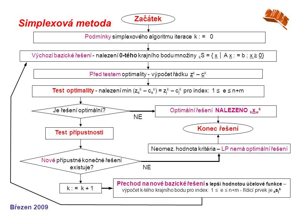 CW05 Simplexová metoda Začátek Konec řešení Březen 2009