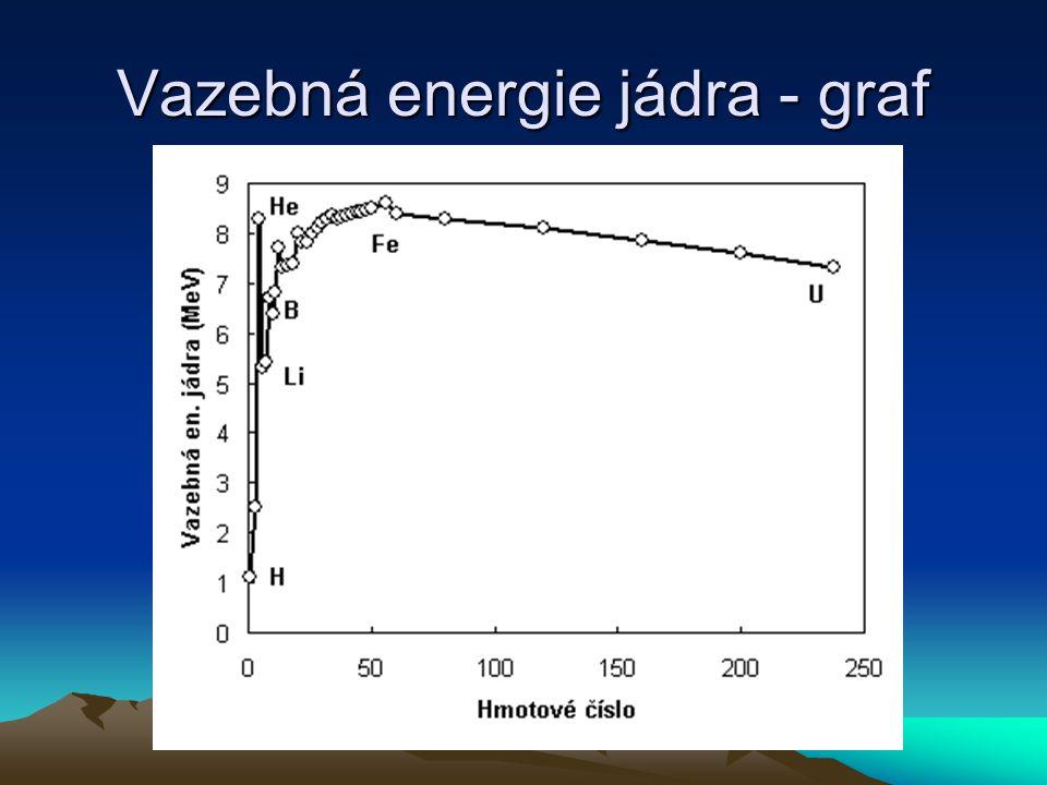 Vazebná energie jádra - graf
