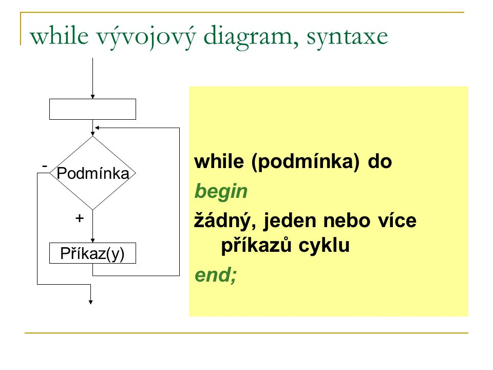 while vývojový diagram, syntaxe