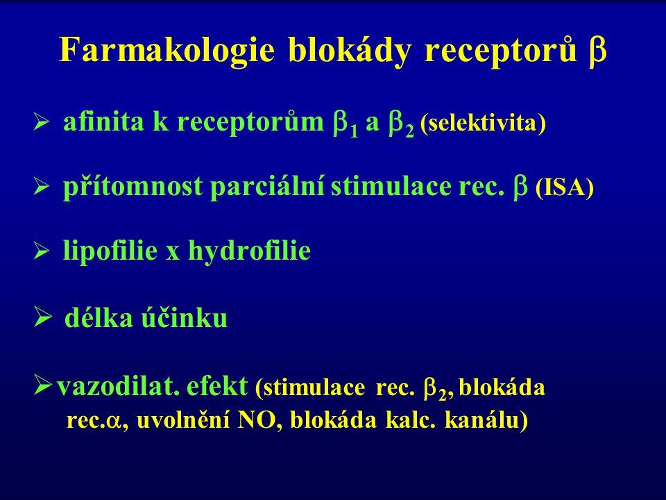 Farmakologie blokády receptorů 