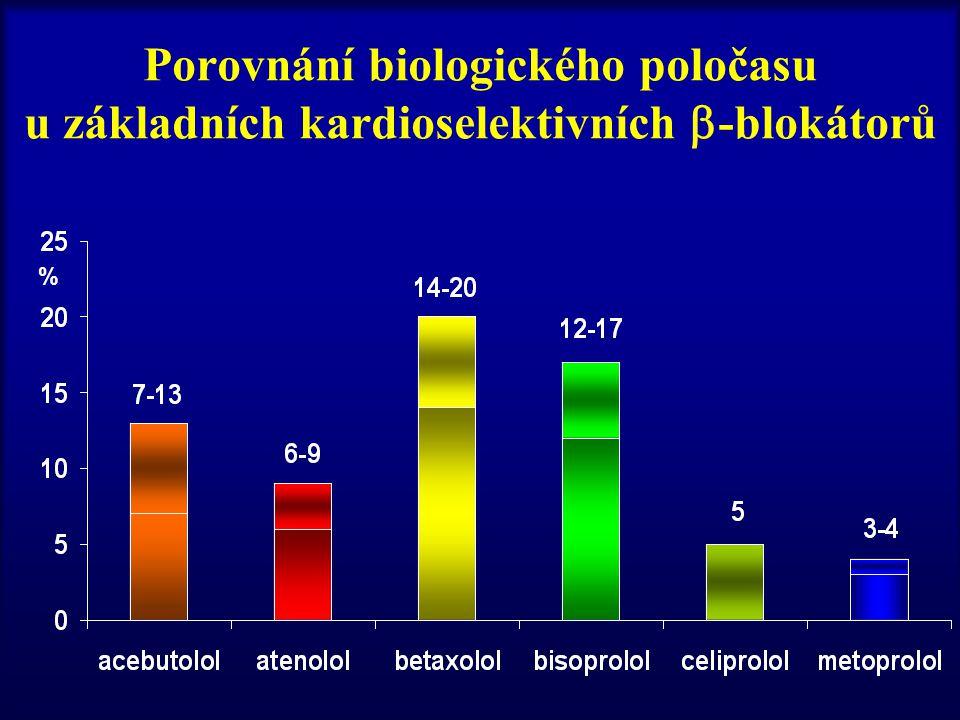 Porovnání biologického poločasu u základních kardioselektivních -blokátorů