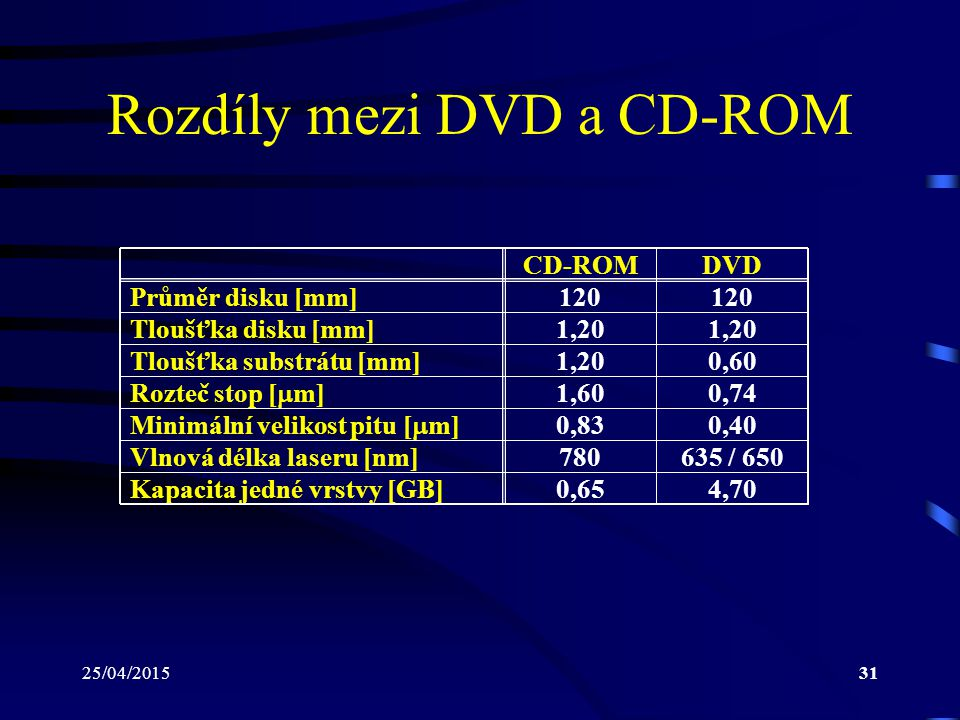 Rozdíly mezi DVD a CD-ROM