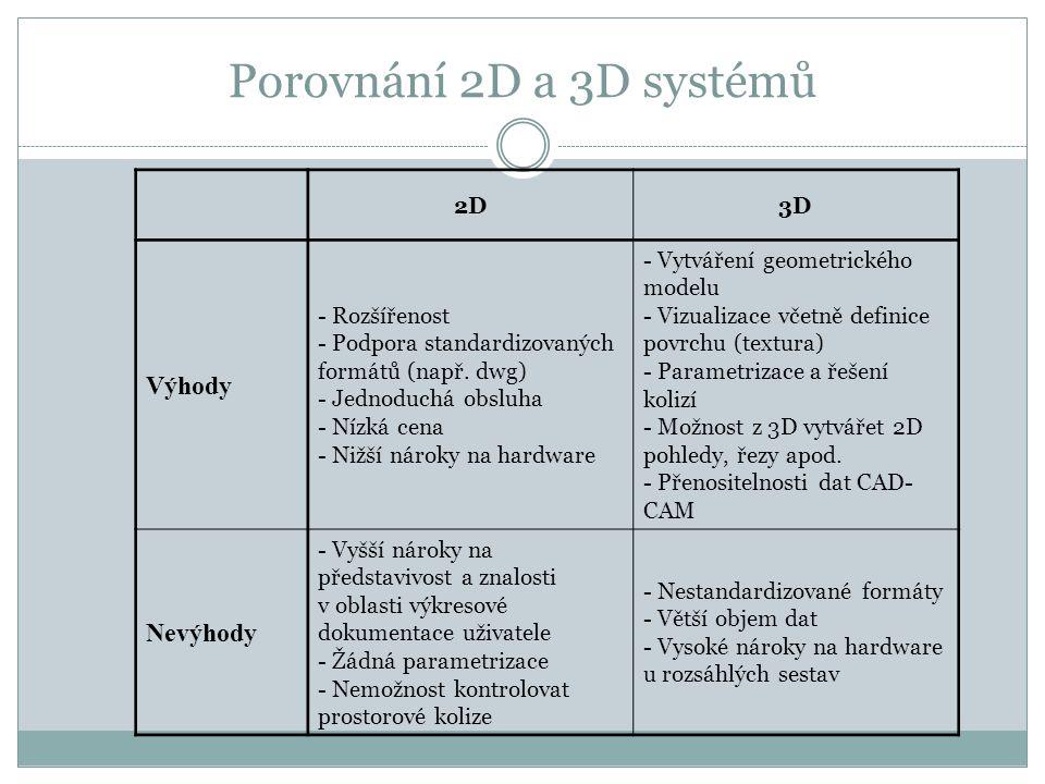 Porovnání 2D a 3D systémů Výhody Nevýhody 2D 3D - Rozšířenost