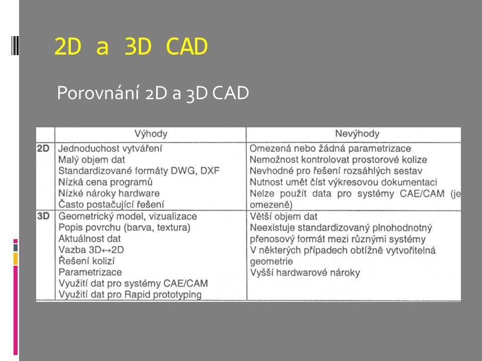 2D a 3D CAD Porovnání 2D a 3D CAD