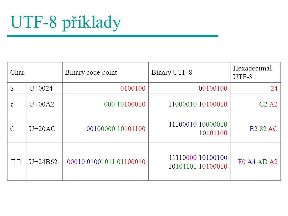UTF-8 příklady Char. Binary code point Binary UTF-8 Hexadecimal UTF-8