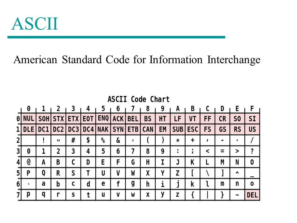 ASCII American Standard Code for Information Interchange
