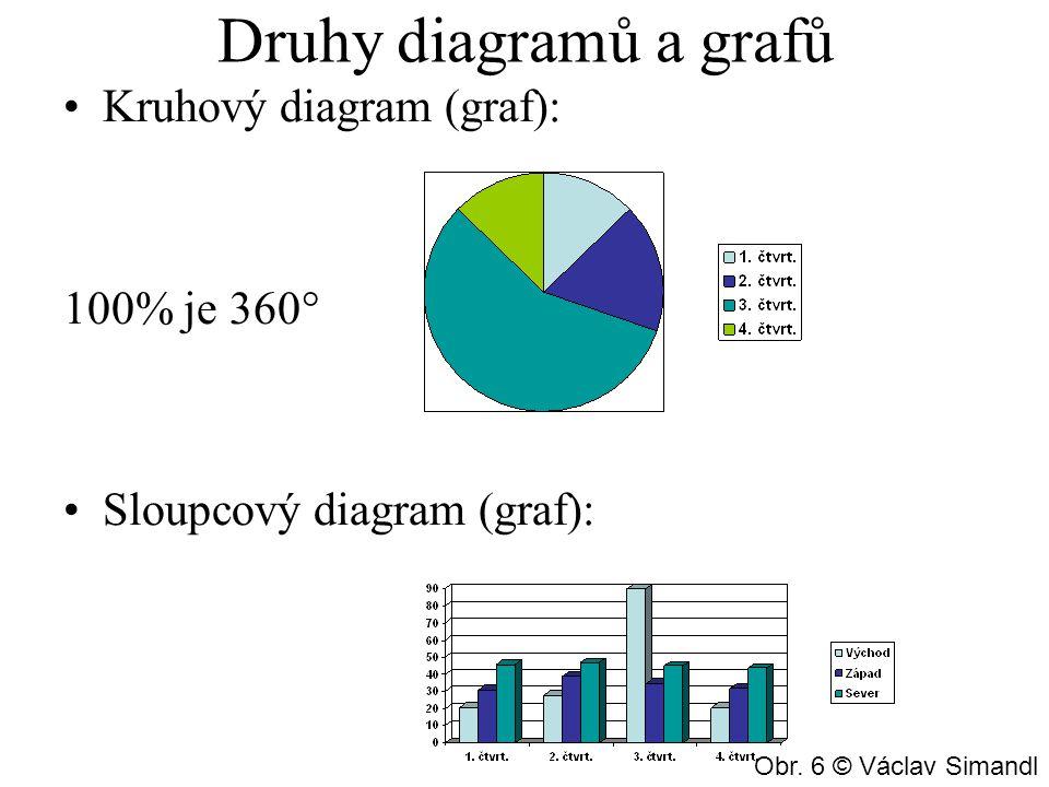 Druhy diagramů a grafů Kruhový diagram (graf): 100% je 360°