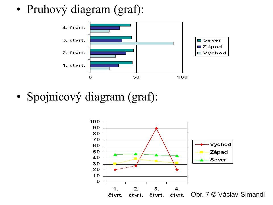 Pruhový diagram (graf):