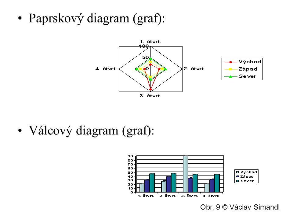 Paprskový diagram (graf):