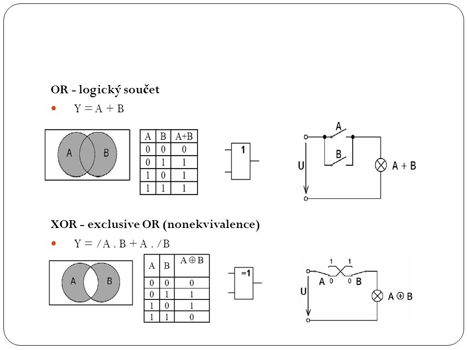 OR - logický součet Y = A + B XOR - exclusive OR (nonekvivalence) Y = /A . B + A . /B