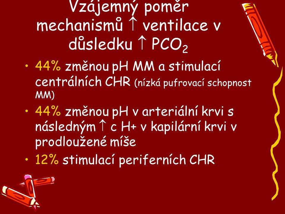 Vzájemný poměr mechanismů  ventilace v důsledku  PCO2