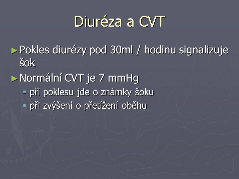 Diuréza a CVT Pokles diurézy pod 30ml / hodinu signalizuje šok